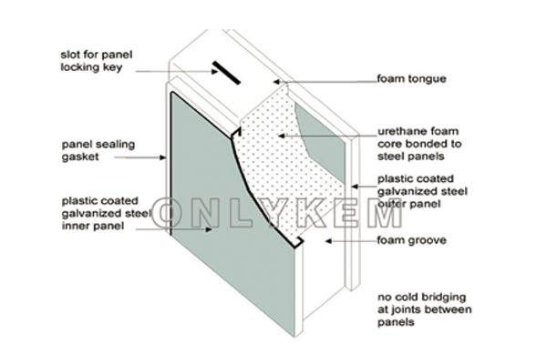 pu panel for cold room of onlykem