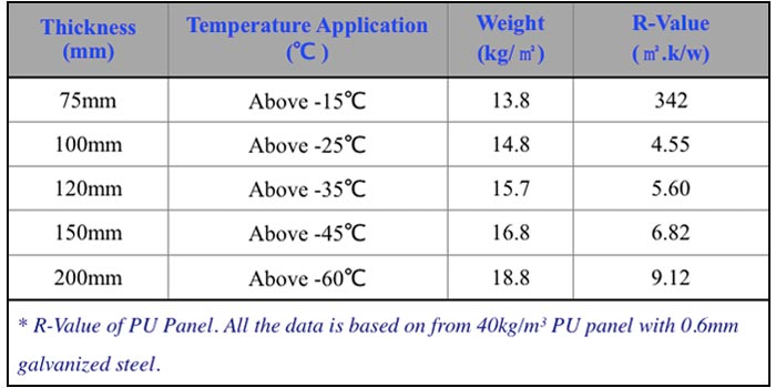 specifications of PU Panel R Value