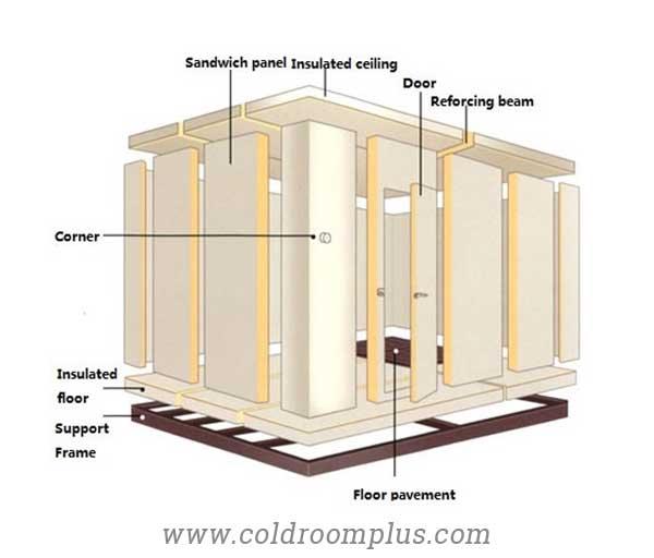 PU panel Insulation